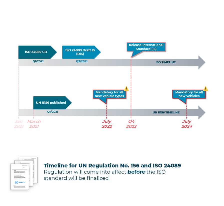 UN R156 timeline